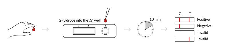 testprocedure syphilis