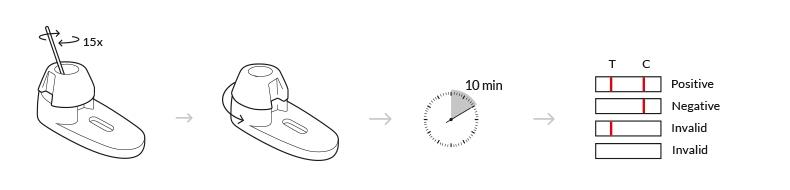 testprocedure vaginal yeast